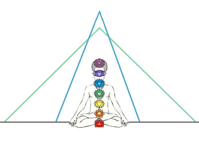 Pyramid Slopes and Associated Chakras